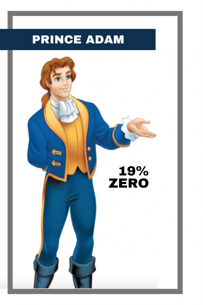 All Disney Princes_ Zero to Hero - adam