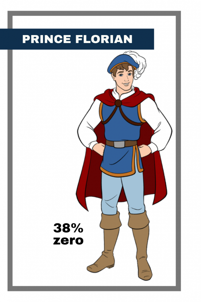 all disney princes: hero to zero - florian